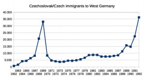 Statistics from the German Office for Statistics: In the years 1962-1990, 237,765 migrants from Czechoslovakia came to (West) Germany. From 1991 to 1992 immigrated 58,652 Czechs. That is an average of 8,199 people/year until 1990 and 29,326 people/year in 1991 to 1992. There is a peak around 1968/69 - probably refugees.