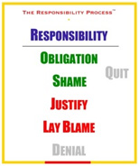 The responsibility process - Blame->Justify->Shame->Obligation->(Quit)->Responsibility