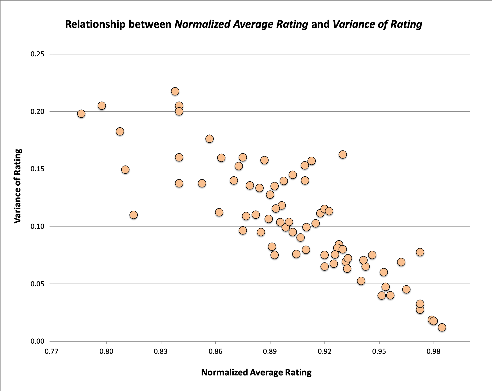 Average Rating versus Variance