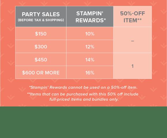 Host Rewards chart