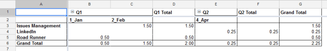 Pivot Table organized by Quarter and Month