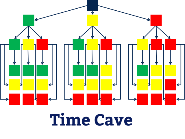 Time cave flow chart