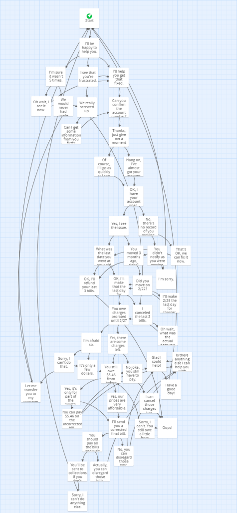 Branching structure of a chat simulation in Twine