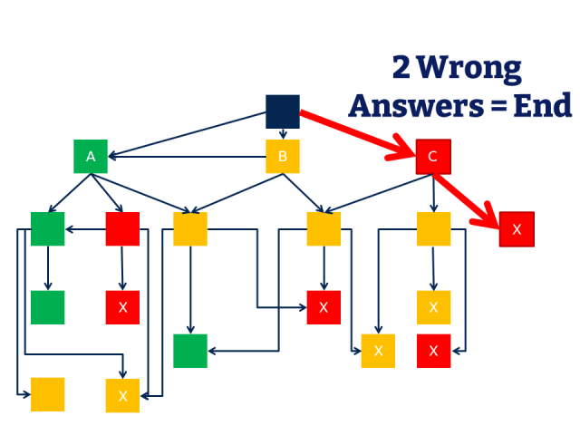 Flow chart showing that two consecutive wrong answers lead to a poor ending, rather than letting learners go down the wrong path indefinitely