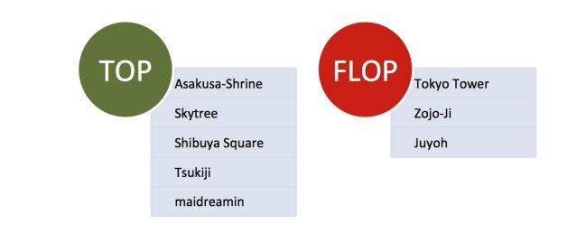 Tops und Flops Japan Sofie