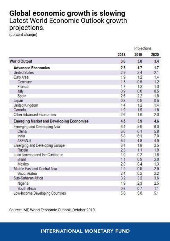IMF Global Economic Growth Is Slowing