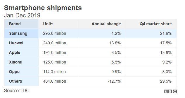 2019 Smartphone shipments statistics