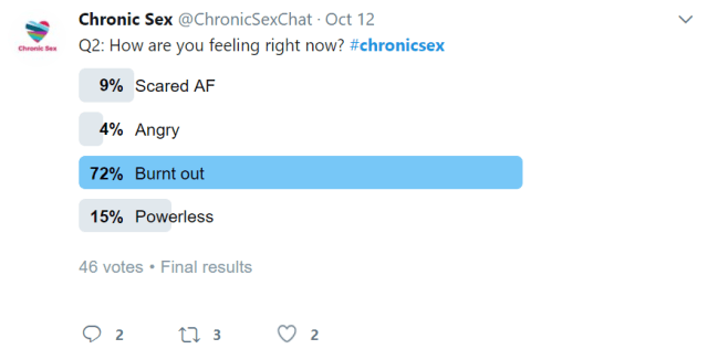 """Chronic Sex Twitter acct (@chronicsexchat) asks """"Q2: How are you feeling right now? #chronicsex"""" Poll answers are: Scared AF (9%), Angry (4%), Burnt Out (72%), or Powerless (15%). This had 46 total votes."""