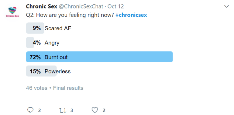 "Chronic Sex Twitter acct (@chronicsexchat) asks ""Q2: How are you feeling right now? #chronicsex"" Poll answers are: Scared AF (9%), Angry (4%), Burnt Out (72%), or Powerless (15%). This had 46 total votes."