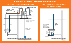 How Does a Tankless Water Heater Work?  Chronomite