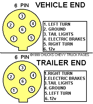 Trailer Plug Wiring Diagram | circuit electronica
