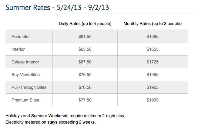 Chula Vista RV Resort prices
