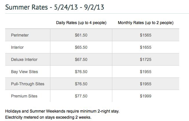 Chula Vista RV Resort prices