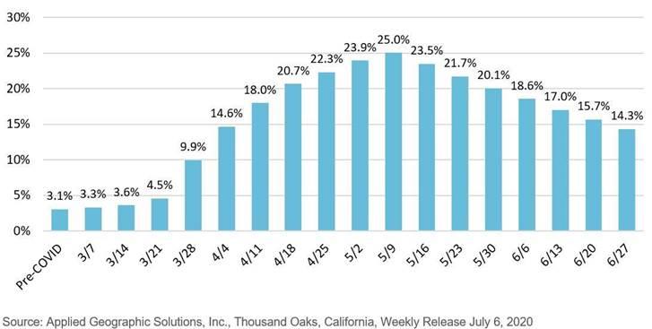Chula Vista Unemployment COVID -19 SANDAG