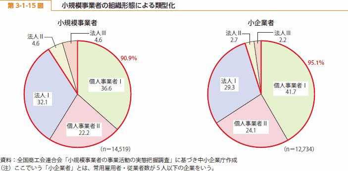 https://i2.wp.com/www.chusho.meti.go.jp/pamflet/hakusyo/H26/h26/image/b3_1_15.png?w=970