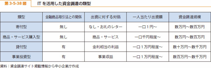 https://i2.wp.com/www.chusho.meti.go.jp/pamflet/hakusyo/H26/h26/image/b3_5_38.png?w=680