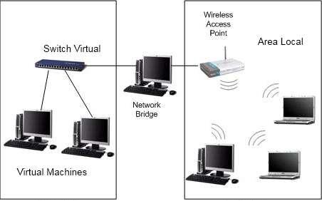 bridged-network