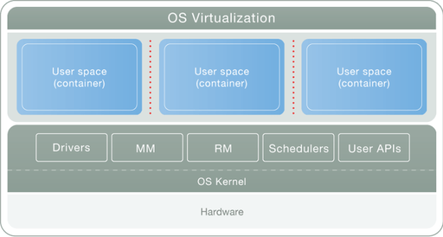 virtualizing_big