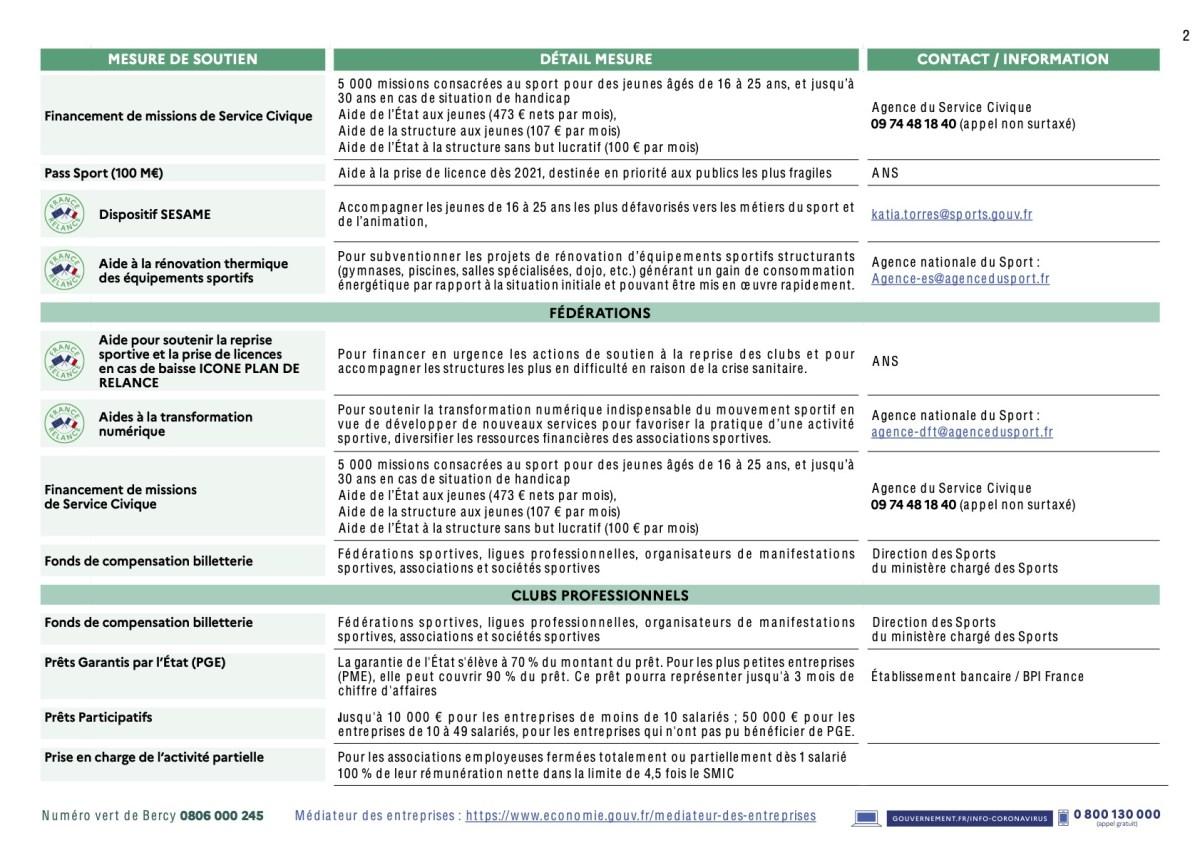 Tableau des mesures d'aides économiques d'urgence et du Plan de relance pour le sport