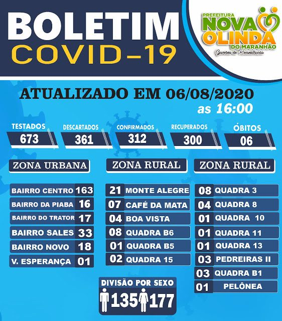Boa notícia: Nova Olinda do MA não registra casos de COVID 19 nas últimas 24 horas