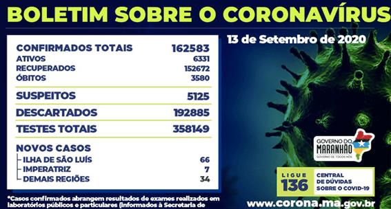 Mais 11 novos óbitos de Covid-19 no Maranhão