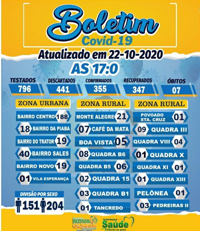 Boletim Epidemiológico registra 02 casos positivos de COVID  19  em Nova Olinda do MA nesta quinta-feira