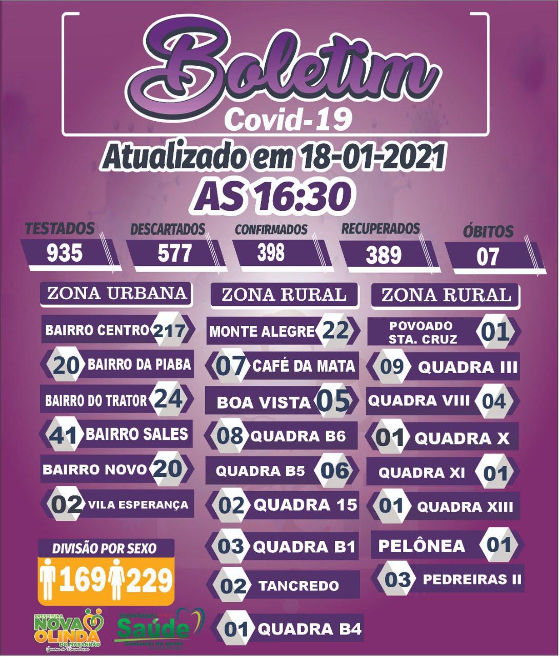 Nova Olinda do MA registra 01 caso de COVID 19 nesta segunda-feira
