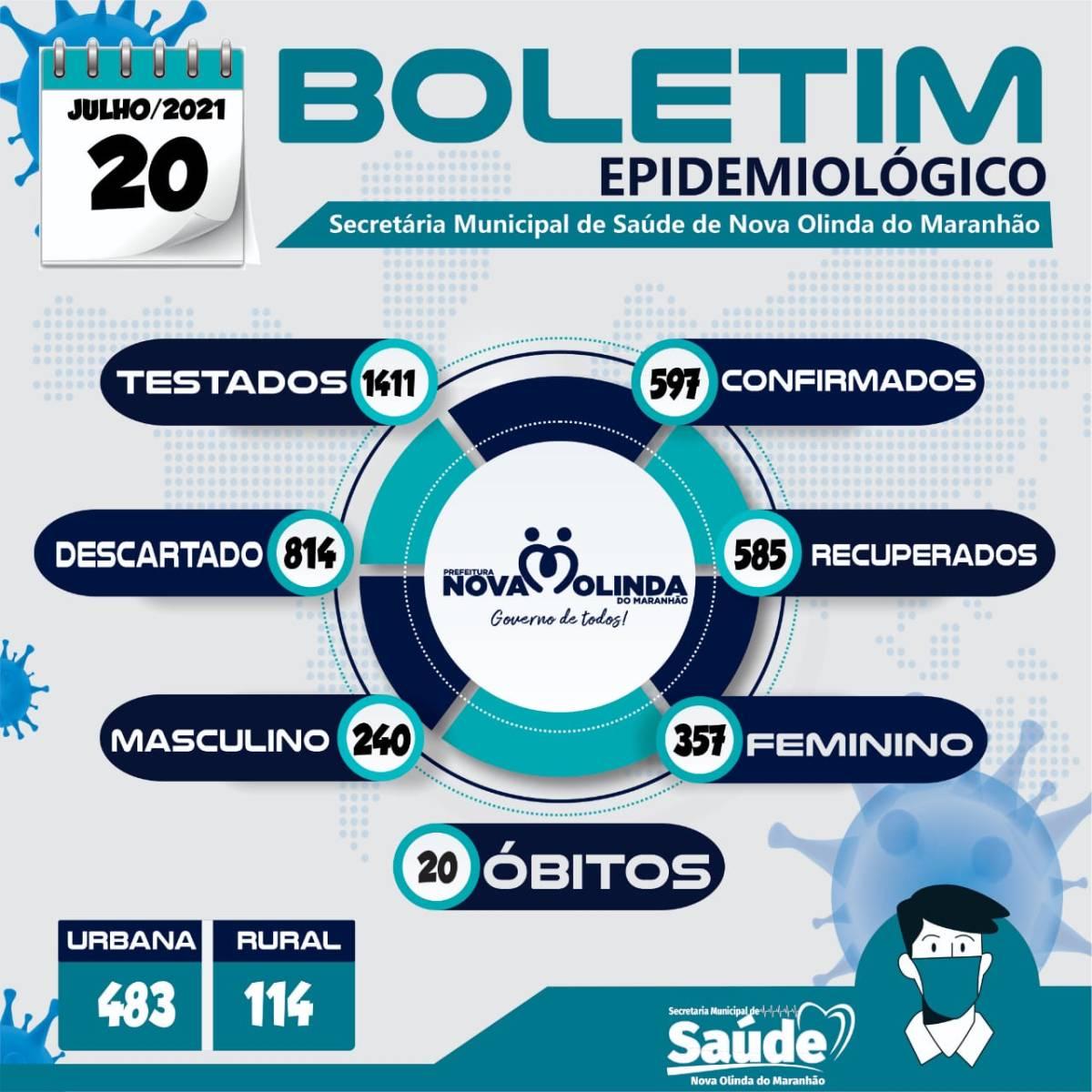 Boletim epidemiológico registra novo caso de COVID 19 em Nova Olinda do MA