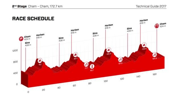 Второй этап Тура Швейцарии
