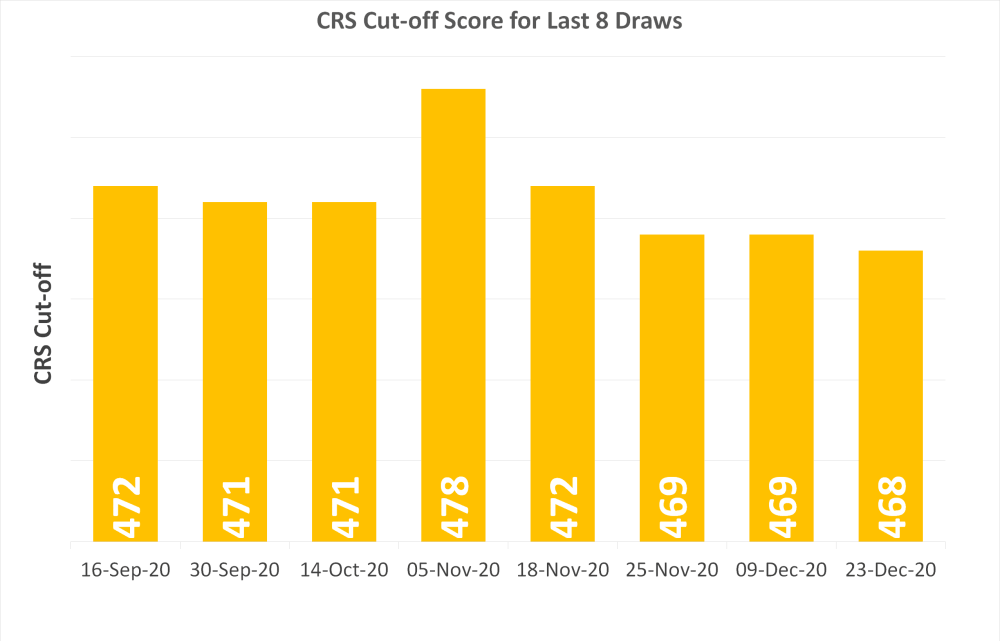 Express Entry: CRS drops in latest draw 7