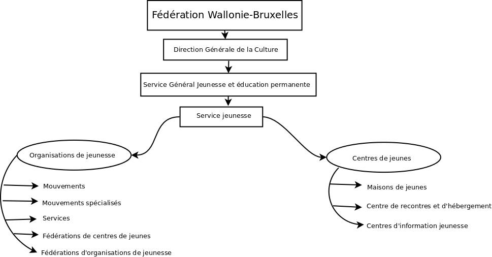 Diagramme_no_organ_consult