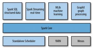 Spark Framework