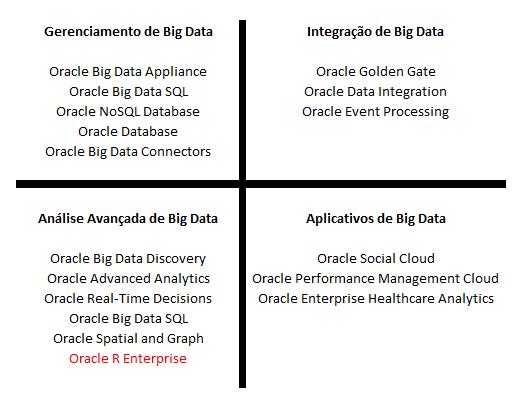 Oracle Advanced Analytics