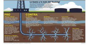 Pros y contras del fracking