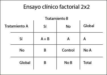ensayo clínico factorial
