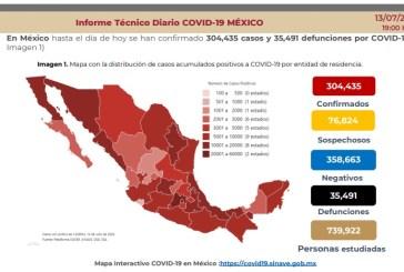 Más de 300 mil casos de COVID en México