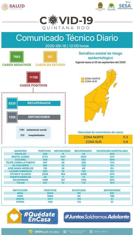Más de mil 400 personas tienen coronavirus activo