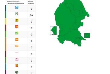 Confirma resultados preliminares que pri arrasó en Coahuila e Hidalgo