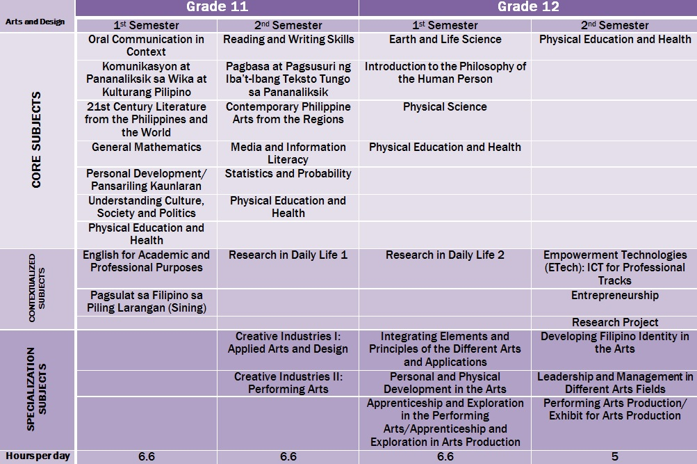 Arts and Design Track suggested schedule of subjects