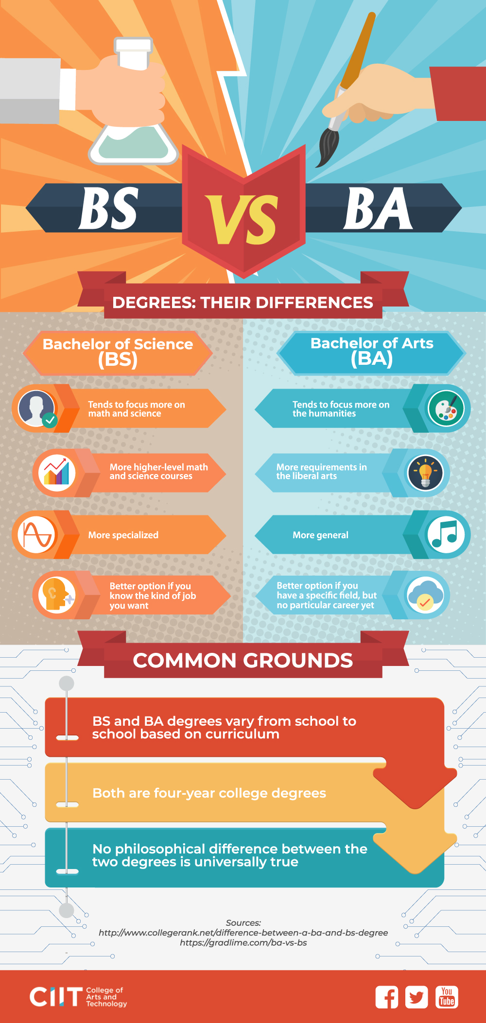 BS vs BA: Differences