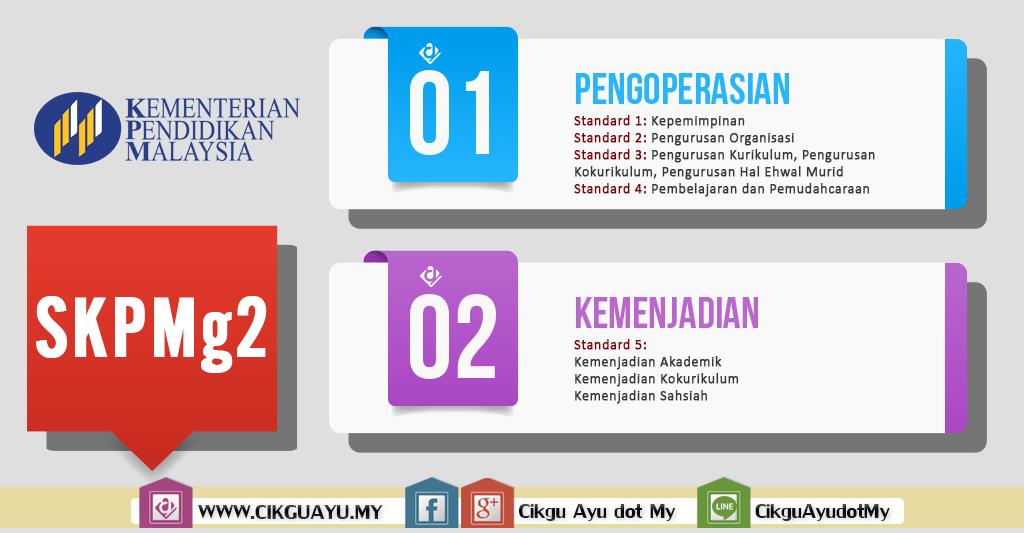 Standard Kualiti Pendidikan Malaysia Gelombang 2 (SKPMg2)