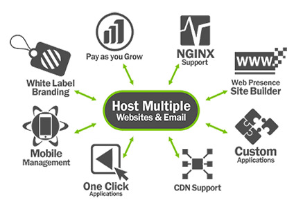 buy hosting reseller