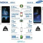 Nokia 8 Tantld! Byklerle Yarabilecek Mi? Sizin in Karlatrdk! 600hellip