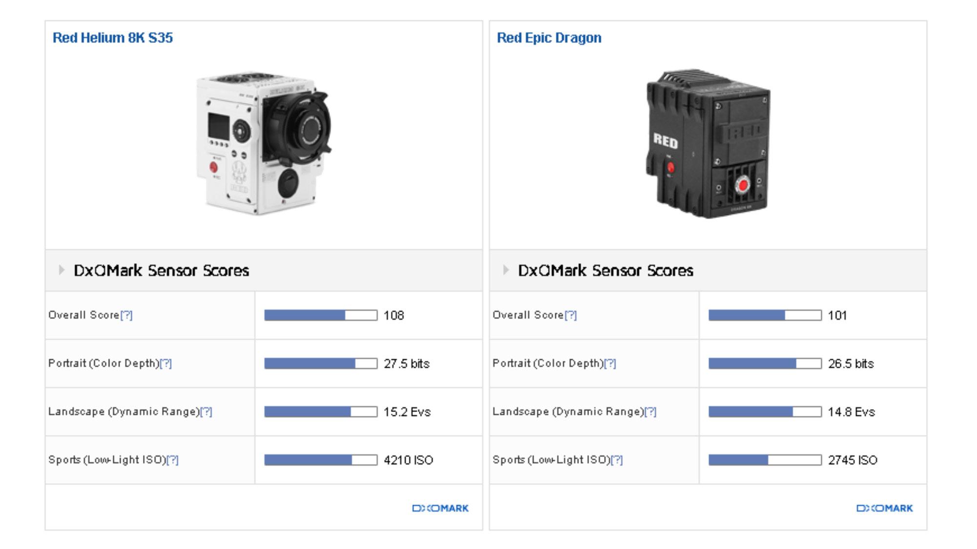 Red S 8k Helium Sensor Gets Highest Dxomark Score Ever