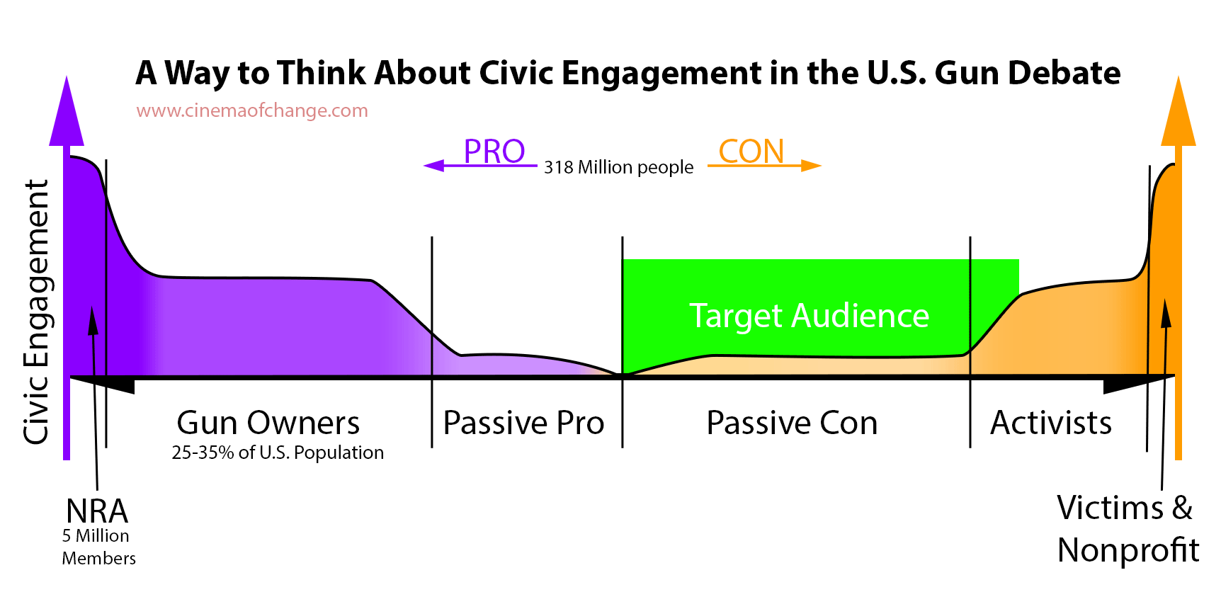 A way to think about civic engagement in the U.S. gun debate