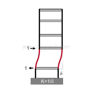 Figura 01: Irregularidad Estructural Vertical por Piso de Rigidez Blanda.