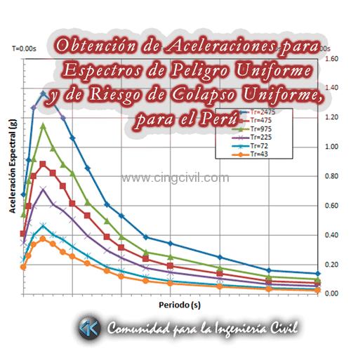Cingcivil_Aceleraciones_UHS_Riesgo_Colapso_Caratula