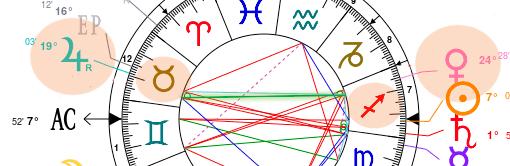 Planète invertissant leurs domiciles zodiacaux.