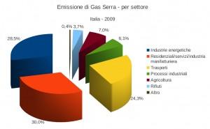 Sorgenti emissive gas serra per settori (dati 2009)