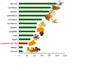 Indice glicemico di alcuni alimenti